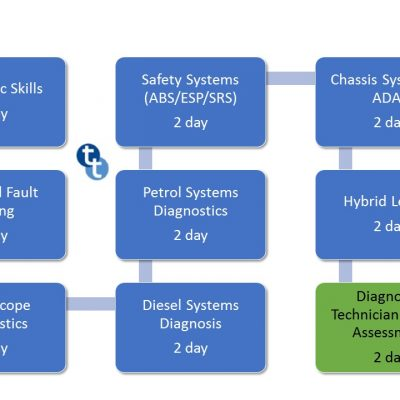 BMW AOS & ISTA Diagnostic Training Course - Technical Topics